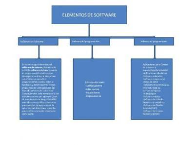 Represente un esquema mapa conceptual de los elementos for Elementos de hardware